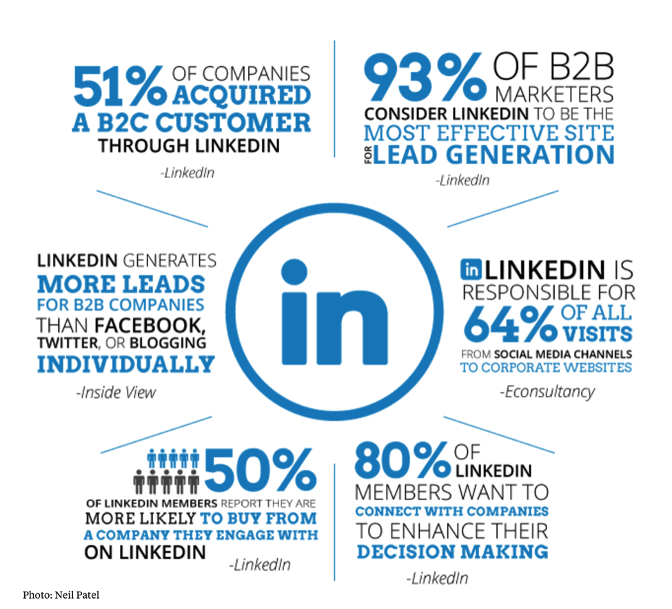 LinkedIn Generates Leads for B2B Companies
