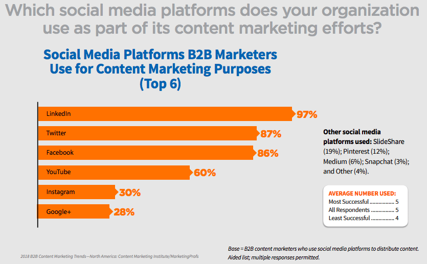 Social Media Platforms B2B Marketers Use for Content Marketing