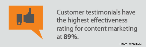 Customer testimonials have highest rating for content marketing
